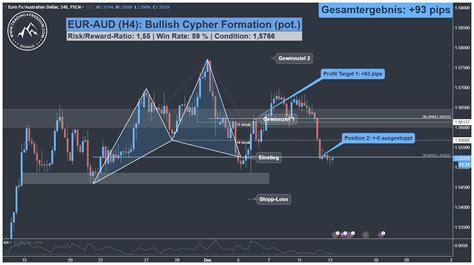 forex swing trading forex swing trading alarm eur aud harmonic cypher pattern