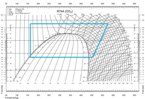 diagramme enthalpique r744 pdf le co2 en frigoporteur applications perspectives