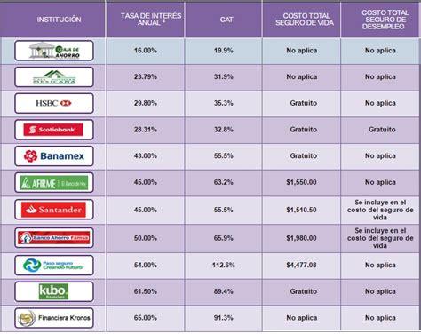 bancos para prestamos personales pr 233 stamos personales ranking de bancos con menos