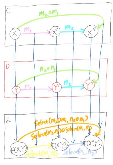 dixin s blog category theory via c 19 more monad dixin s blog category theory via c 9 bifunctor
