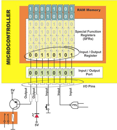 pull up resistor port 0 8051 2 3 input output ports i o ports architecture and programming of 8051 mcus