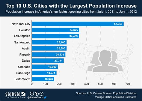 Top 7 Us Cities For Single by Chart Top 10 U S Cities With The Largest Population