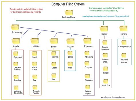 Computer Filing System Tips To Stay Organized Office Filing System Template