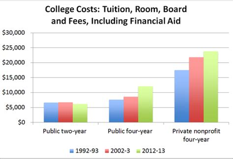 School Of Commerce Mba Tuition Fees by College Costs Rising Yet Often Exaggerated Nytimes
