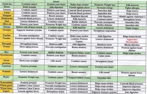 Pdf Cholesterol Simple Weeks Without Prescription by Cholesterol Food Chart Pdf Foodfash Co