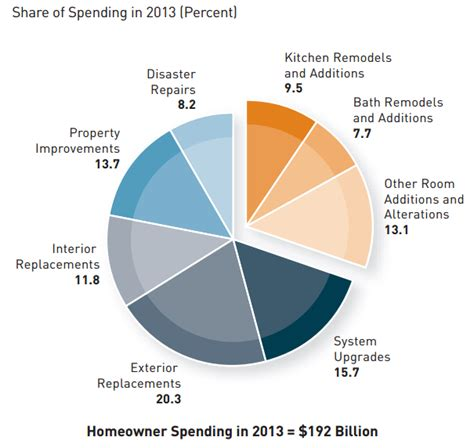 remodeling spending could hit record this year jchs