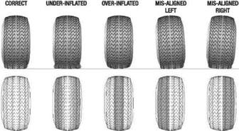 Trailer Tire Wear Inside Edge Tire Tech What Does Your Tire Wear Tell You Mustangforums