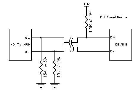 stm32f103 usb resistor l usb en bref chapitre 2 aspect mat 233 riel