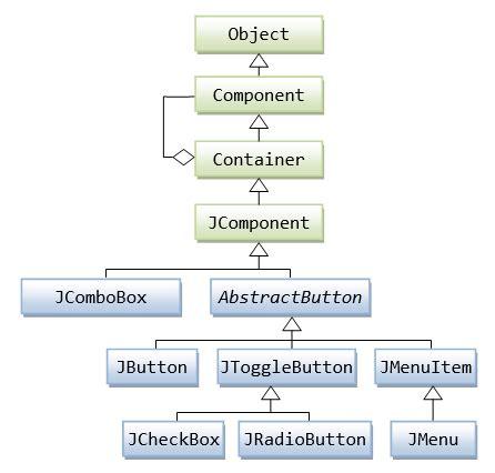 swing event handling gui programming part 2 java programming tutorial