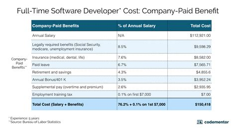 cost of hiring time vs freelance software developers