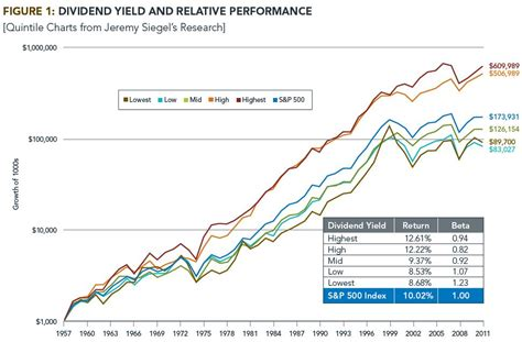 high div stocks what history tells us about investing in dividend income