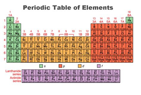 printable periodic table of elements with orbitals unit 06 the periodic table honors chemistry online