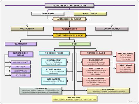 metodi di conservazione degli alimenti tecnologia conservazione degli alimenti