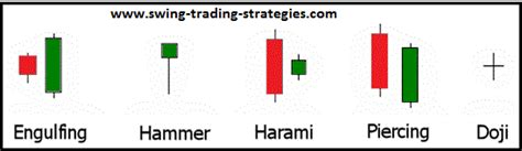 periodic reversal pattern ocean currents top 10 japanese candlestick patterns for swing trading forex