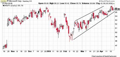 Stock Profits Michael C Thomsett microsoft s earnings selloff won t last here s how you