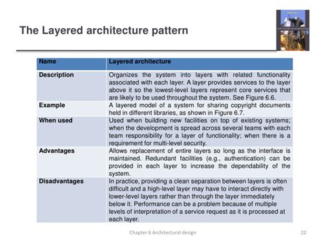 architectural pattern software engineering ch6 software engineering 9