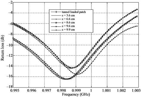 tunnel diode bandwidth tunnel diode bandwidth 28 images spira eoportal directory airborne sensors ee terminology d