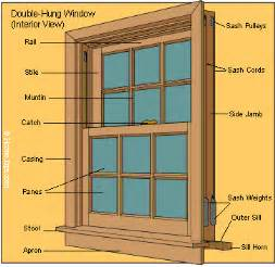 house window parts window parts diagrams diagram window and window frames