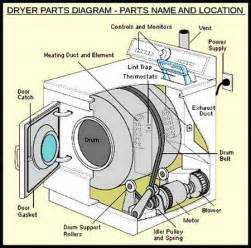 Clothes Dryer Spare Parts Dryer Makes Squeaking Noises How To Fix