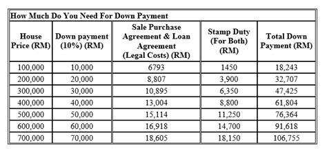 can you buy a house with 0 down can you buy a house in kl with a rm2 000 salary