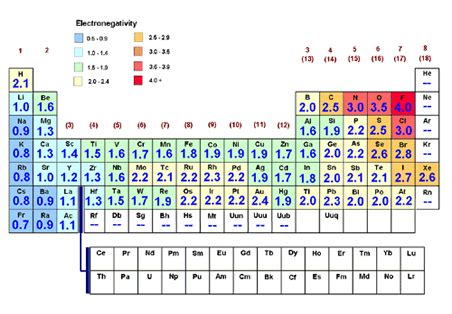 printable periodic table with ionization energy science tips