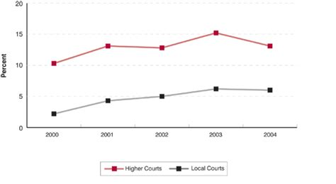 local court bench book trends in the use of s 12 suspended sentences in the local court and higher courts 3