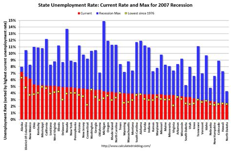 alabama unemployment benefits maximum calculated risk bls unemployment rates lower in 11