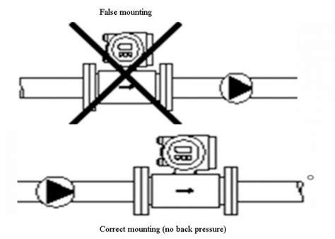 misuratore di portata magnetico misuratore di portata magnetico flussometro di mag