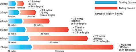 stopping distances in conditions 08 february 2010 motor cycle safety