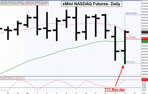 emini swing trading emini swing trading signals dubai iml forex trading dubai