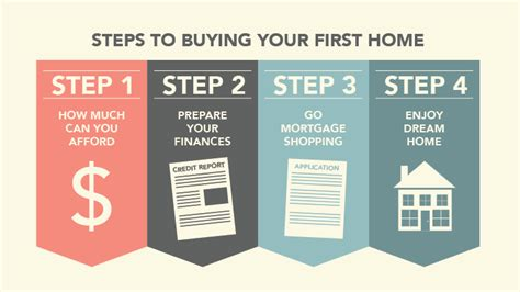 buy house checklist preparing to buy a house checklist howsto co