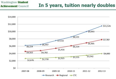 Washington State Mba Tuition Cost by Of Washington Tuition Fees 2013