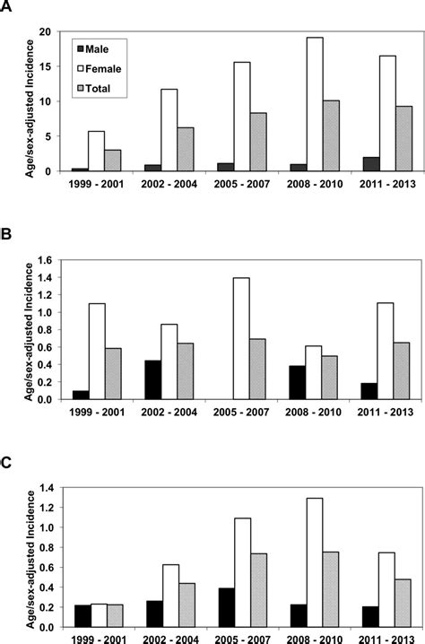 demographic report sle epidemiology and burden of systemic lupus erythematosus in