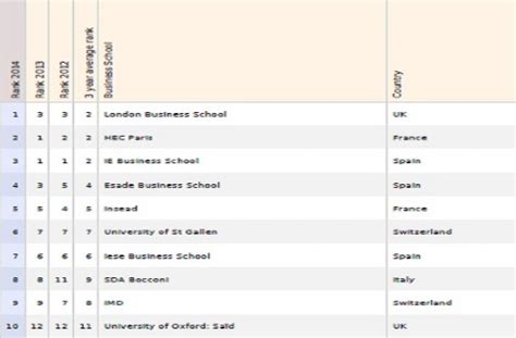 Mba Rankings 2014 Europe by Uk And Top Countries In European Business Education
