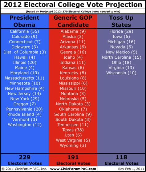 the electoral map presidential race ratings and swing 2012 presidential election electoral college projection