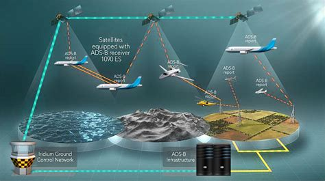 reducing air traffic congestion  automatic dependent surveillance broadcast ads