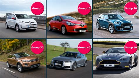 Compare Car Insurance Groups Uk by Car Insurance Groups Buyacar