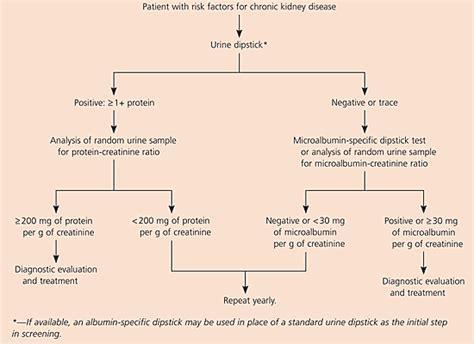 creatinine random ur diabetes type 1 causes and symptoms rapid weight loss
