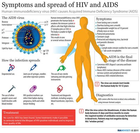 symptoms of hiv aids infection 10 informative infographics on hiv aids infographics
