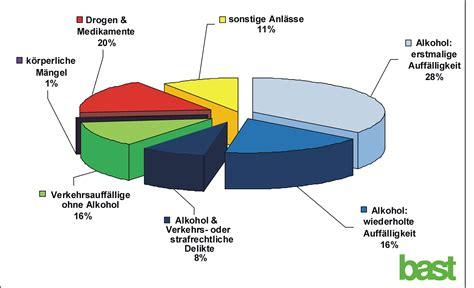 mpu wann erforderlich weniger mpu in 2011 mpu beratung mpu vorbereitung
