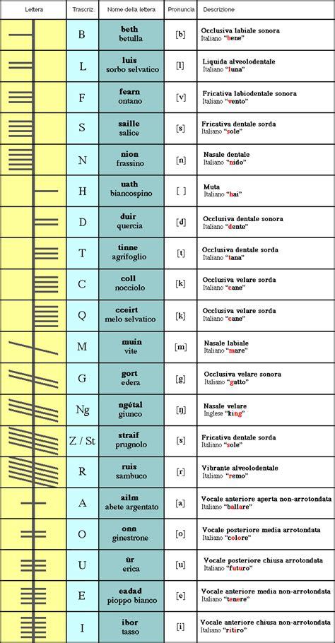 alfabeto celtico lettere alfabeto ogamico