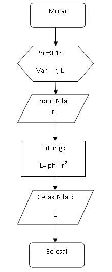 membuat flowchart dari algoritma cara membuat flowchart untuk dasar pemrograman komputer