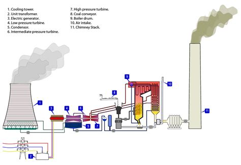 layout of modern steam power plant single cycle steam turbine power plant zeroco2