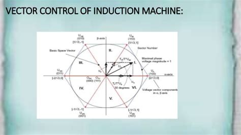 tutorial on vector control of induction motor vector diagram motor gallery how to guide and refrence