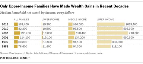 average net worth upper middle class american wealth gap reaches all time high pew research