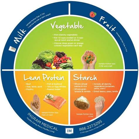 healthy plate diagram 17 best diabetes images on cooking recipes
