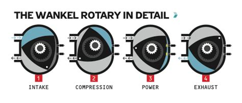difference   radial  rotary engines quora