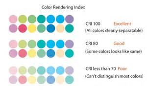 color rendering index led lighting guide for showroom retail display charlston