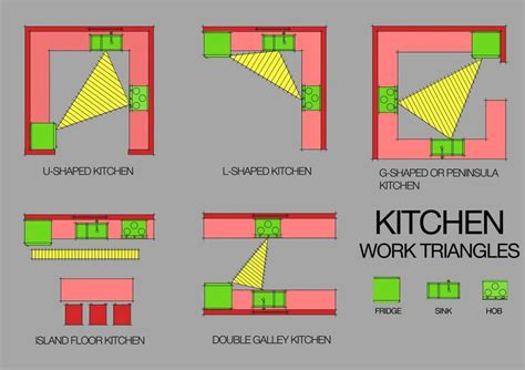 Kitchen Design Triangle The Kitchen Work Triangle Is It Valid Today Http Flaircabinets Au