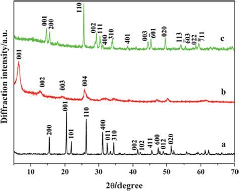 xrd pattern of vanadium polyaniline intercalated layered vanadium oxide